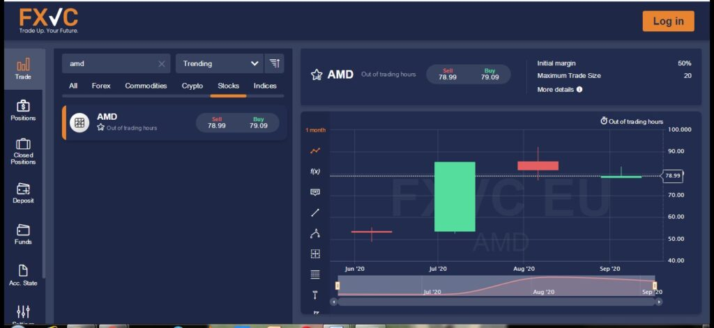 NASDAQ AMD Review